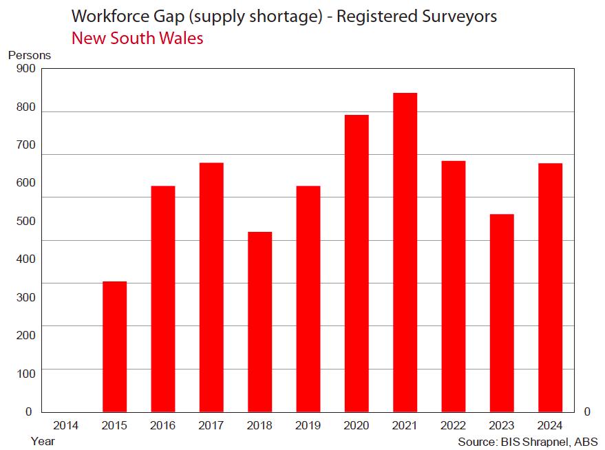 Surveyor shortage News South Wales